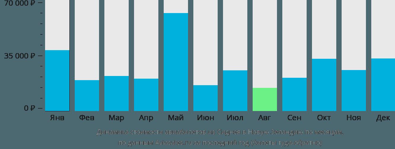 Динамика стоимости авиабилетов из Сиднея в Новую Зеландию по месяцам