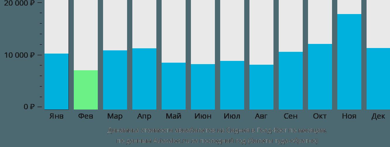 Динамика стоимости авиабилетов из Сиднея в Голд-Кост по месяцам