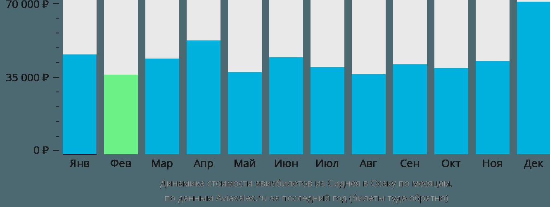 Динамика стоимости авиабилетов из Сиднея в Осаку по месяцам