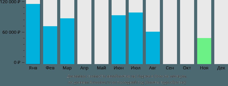 Динамика стоимости авиабилетов из Сиднея в Осло по месяцам