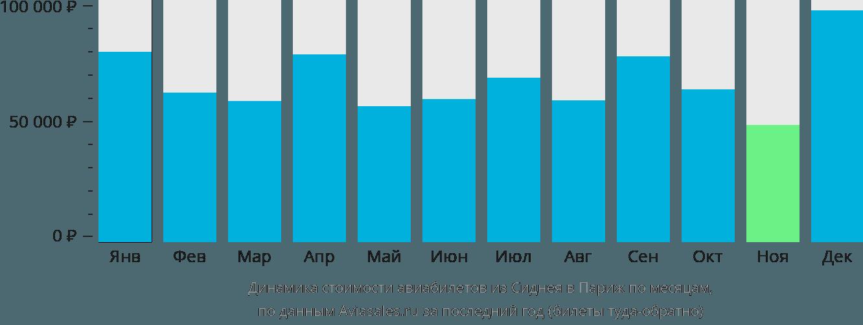 Динамика стоимости авиабилетов из Сиднея в Париж по месяцам