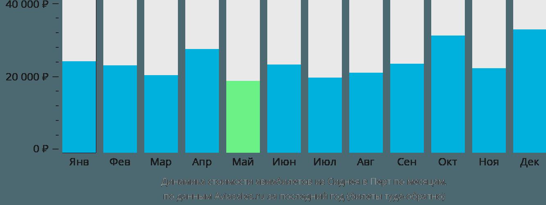 Динамика стоимости авиабилетов из Сиднея в Перт по месяцам