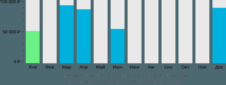 Динамика стоимости авиабилетов из Сиднея в Финикс по месяцам