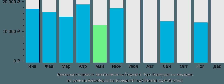 Динамика стоимости авиабилетов из Сиднея в Порт-Маккуори по месяцам