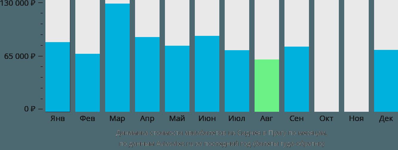 Динамика стоимости авиабилетов из Сиднея в Прагу по месяцам