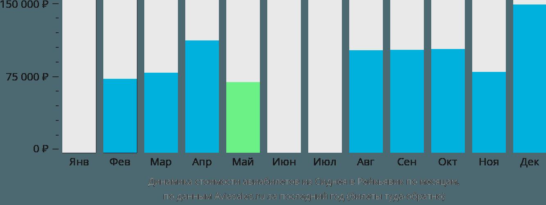 Динамика стоимости авиабилетов из Сиднея в Рейкьявик по месяцам