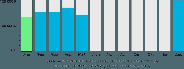 Динамика стоимости авиабилетов из Сиднея в Рио-де-Жанейро по месяцам