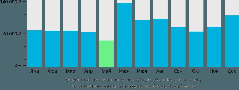 Динамика стоимости авиабилетов из Сиднея в Сан-Паулу по месяцам