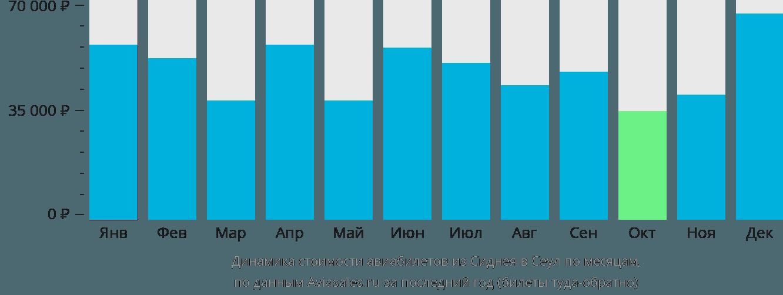 Динамика стоимости авиабилетов из Сиднея в Сеул по месяцам
