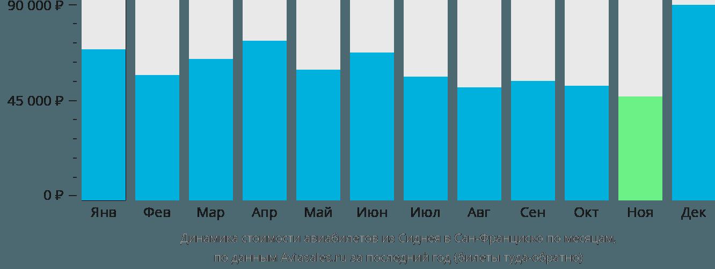Динамика стоимости авиабилетов из Сиднея в Сан-Франциско по месяцам