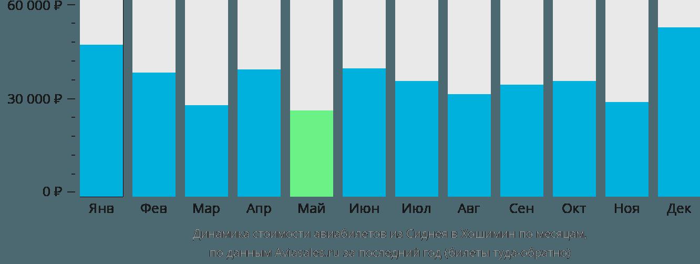 Динамика стоимости авиабилетов из Сиднея в Хошимин по месяцам