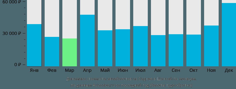 Динамика стоимости авиабилетов из Сиднея в Шанхай по месяцам