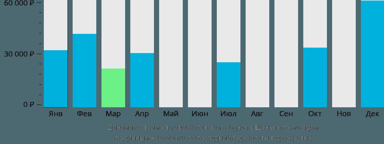Динамика стоимости авиабилетов из Сиднея в Шэньян по месяцам