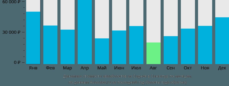 Динамика стоимости авиабилетов из Сиднея в Сингапур по месяцам