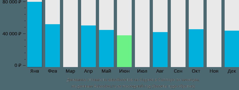 Динамика стоимости авиабилетов из Сиднея в Саппоро по месяцам
