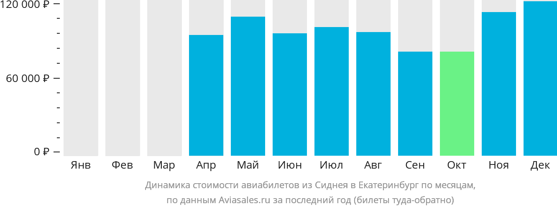 Динамика стоимости авиабилетов из Сиднея в Екатеринбург по месяцам