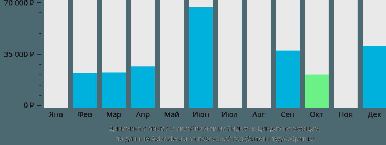 Динамика стоимости авиабилетов из Сиднея в Циндао по месяцам