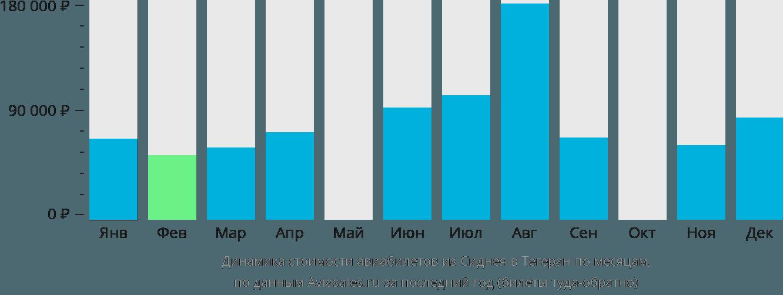 Динамика стоимости авиабилетов из Сиднея в Тегеран по месяцам