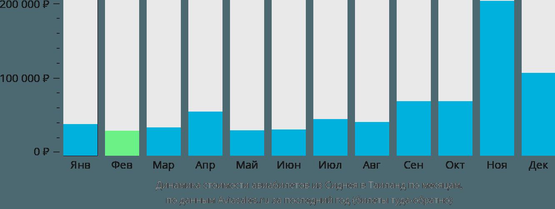 Динамика стоимости авиабилетов из Сиднея в Таиланд по месяцам