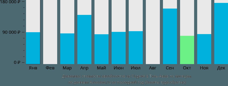 Динамика стоимости авиабилетов из Сиднея в Тель-Авив по месяцам