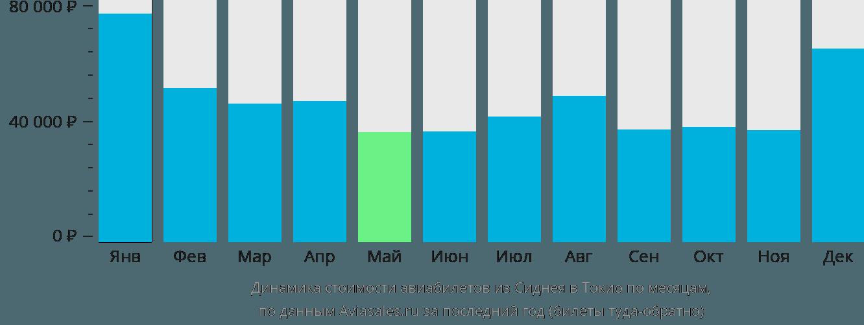 Динамика стоимости авиабилетов из Сиднея в Токио по месяцам