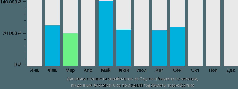 Динамика стоимости авиабилетов из Сиднея в Украину по месяцам