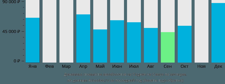 Динамика стоимости авиабилетов из Сиднея на Самуи по месяцам