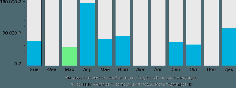 Динамика стоимости авиабилетов из Сиднея в Венецию по месяцам