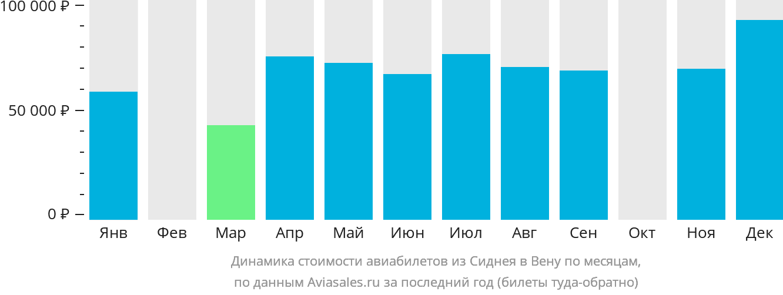 Динамика стоимости авиабилетов из Сиднея в Вену по месяцам