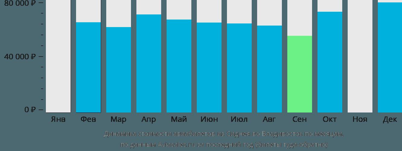 Динамика стоимости авиабилетов из Сиднея во Владивосток по месяцам