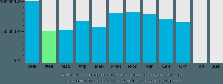 Динамика стоимости авиабилетов из Сиднея в Варшаву по месяцам