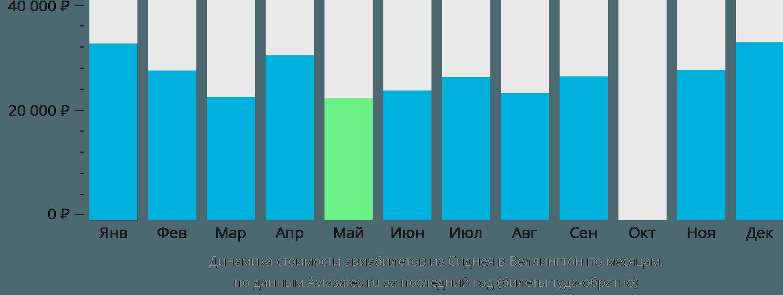 Динамика стоимости авиабилетов из Сиднея в Веллингтон по месяцам