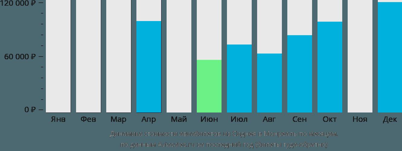 Динамика стоимости авиабилетов из Сиднея в Монреаль по месяцам