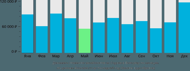 Динамика стоимости авиабилетов из Сиднея в Ванкувер по месяцам