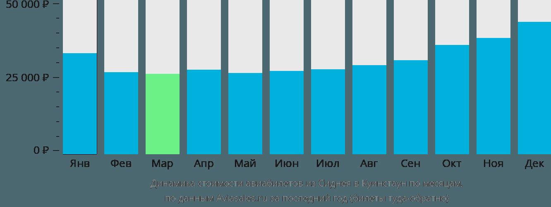 Динамика стоимости авиабилетов из Сиднея в Куинстаун по месяцам