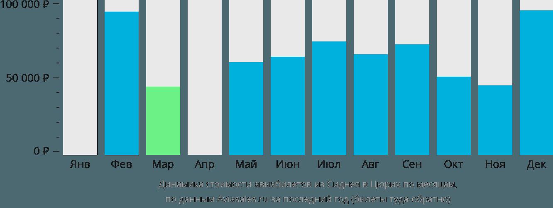 Динамика стоимости авиабилетов из Сиднея в Цюрих по месяцам