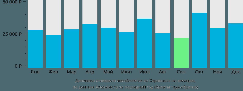 Динамика стоимости авиабилетов из Сиракьюса по месяцам