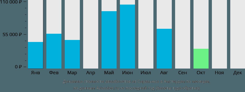 Динамика стоимости авиабилетов из Сиракьюса в Амстердам по месяцам