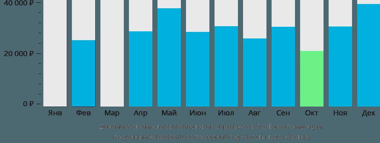 Динамика стоимости авиабилетов из Сиракьюса в Лас-Вегас по месяцам