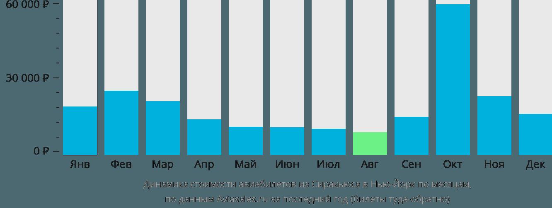 Динамика стоимости авиабилетов из Сиракьюса в Нью-Йорк по месяцам