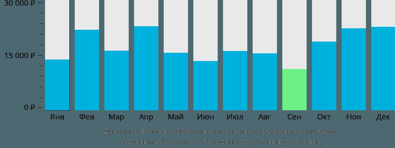 Динамика стоимости авиабилетов из Сиракьюса в Орландо по месяцам