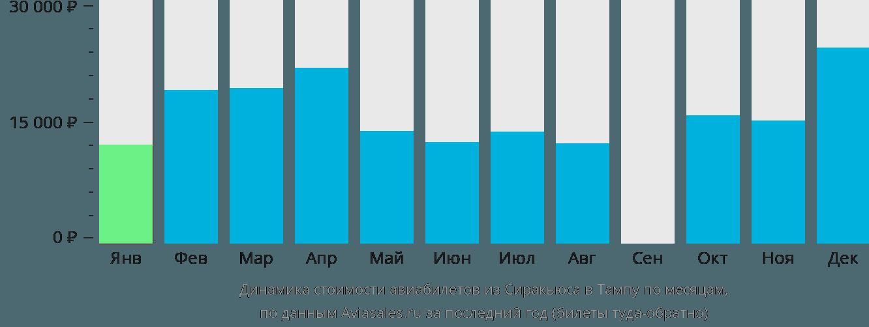 Динамика стоимости авиабилетов из Сиракьюса в Тампу по месяцам