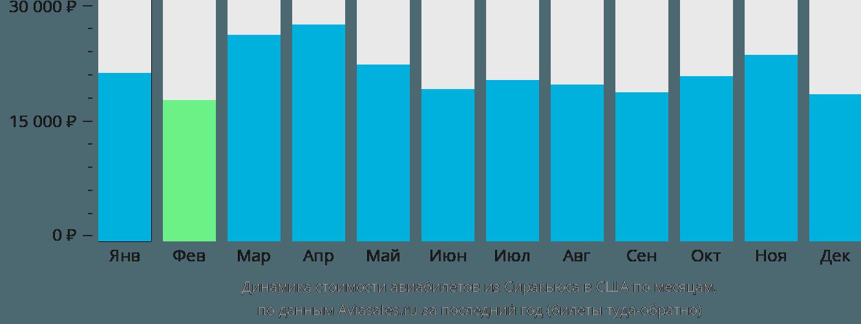 Динамика стоимости авиабилетов из Сиракьюса в США по месяцам