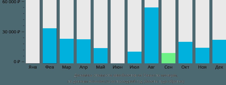 Динамика стоимости авиабилетов из Саньи по месяцам