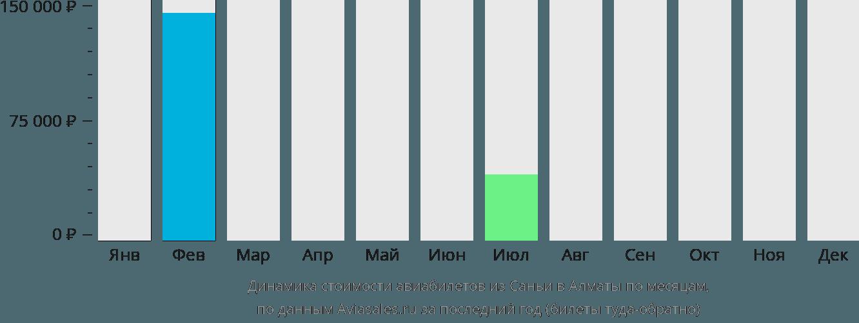 Динамика стоимости авиабилетов из Саньи в Алматы по месяцам