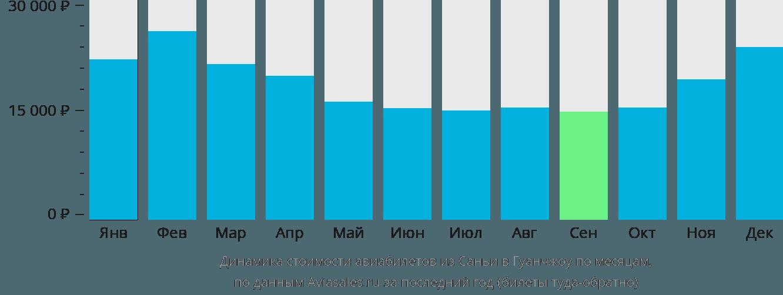 Динамика стоимости авиабилетов из Саньи в Гуанчжоу по месяцам