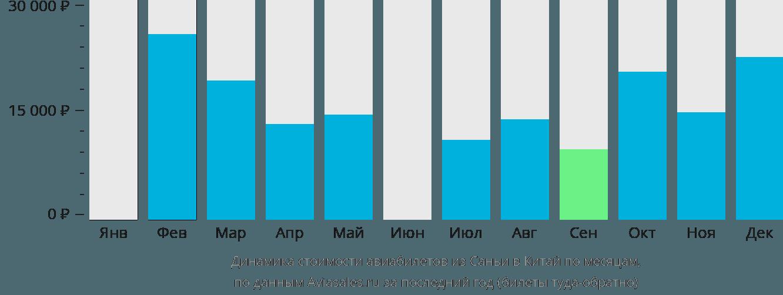 Динамика стоимости авиабилетов из Саньи в Китай по месяцам