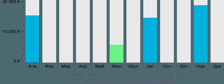 Динамика стоимости авиабилетов из Саньи в Чаншу по месяцам