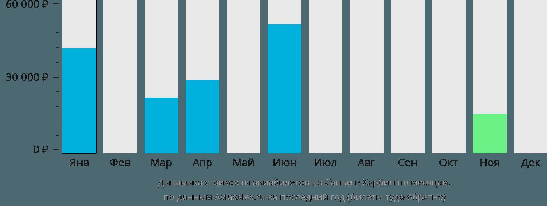 Динамика стоимости авиабилетов из Саньи в Харбин по месяцам
