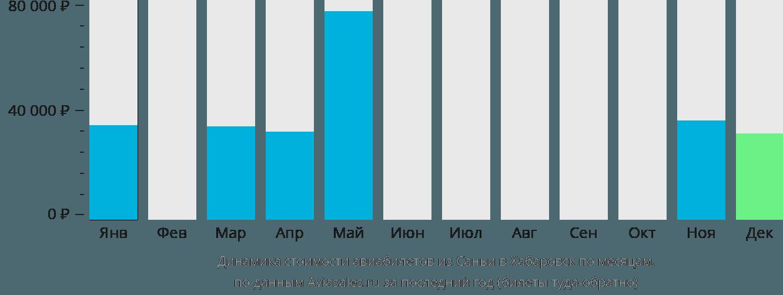 Динамика стоимости авиабилетов из Саньи в Хабаровск по месяцам